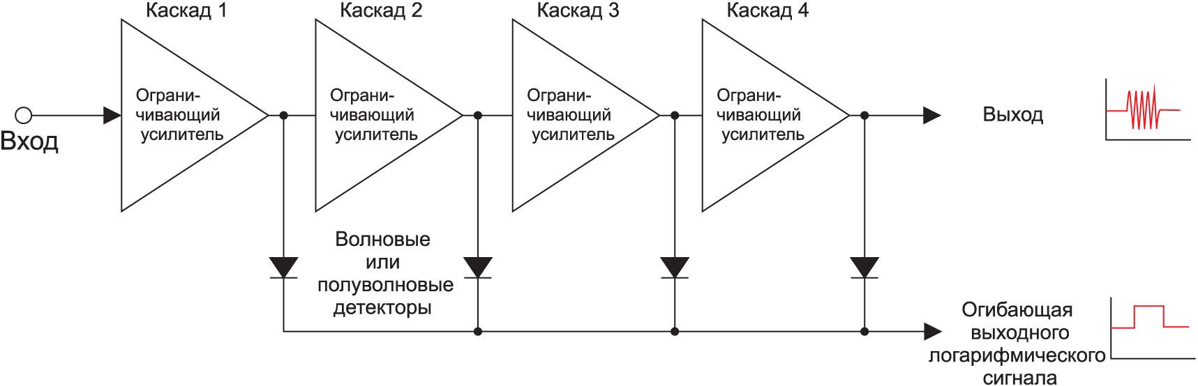 Схема последовательного обнаружения с обнаружением пика после каждого каскада