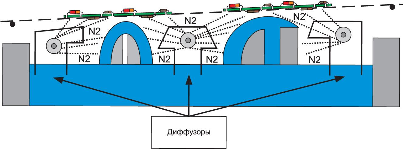 Принцип действия новой системы подачи азота