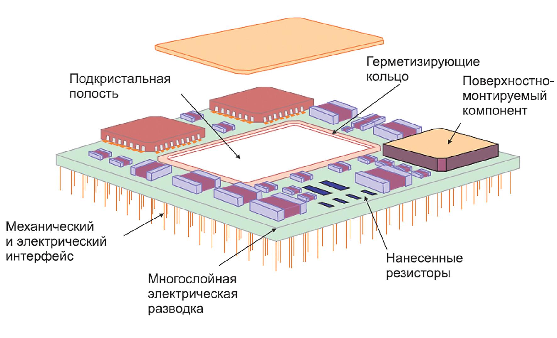 Многокристальный модуль на керамической подложке