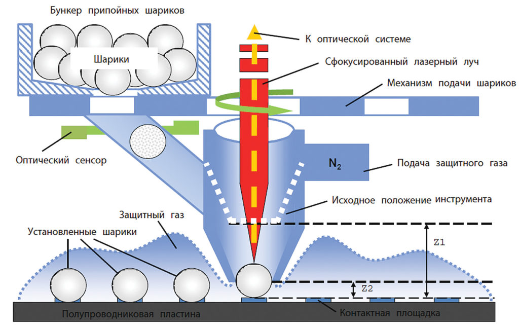 Схема лазерного присоединения шариковых припойных выводов