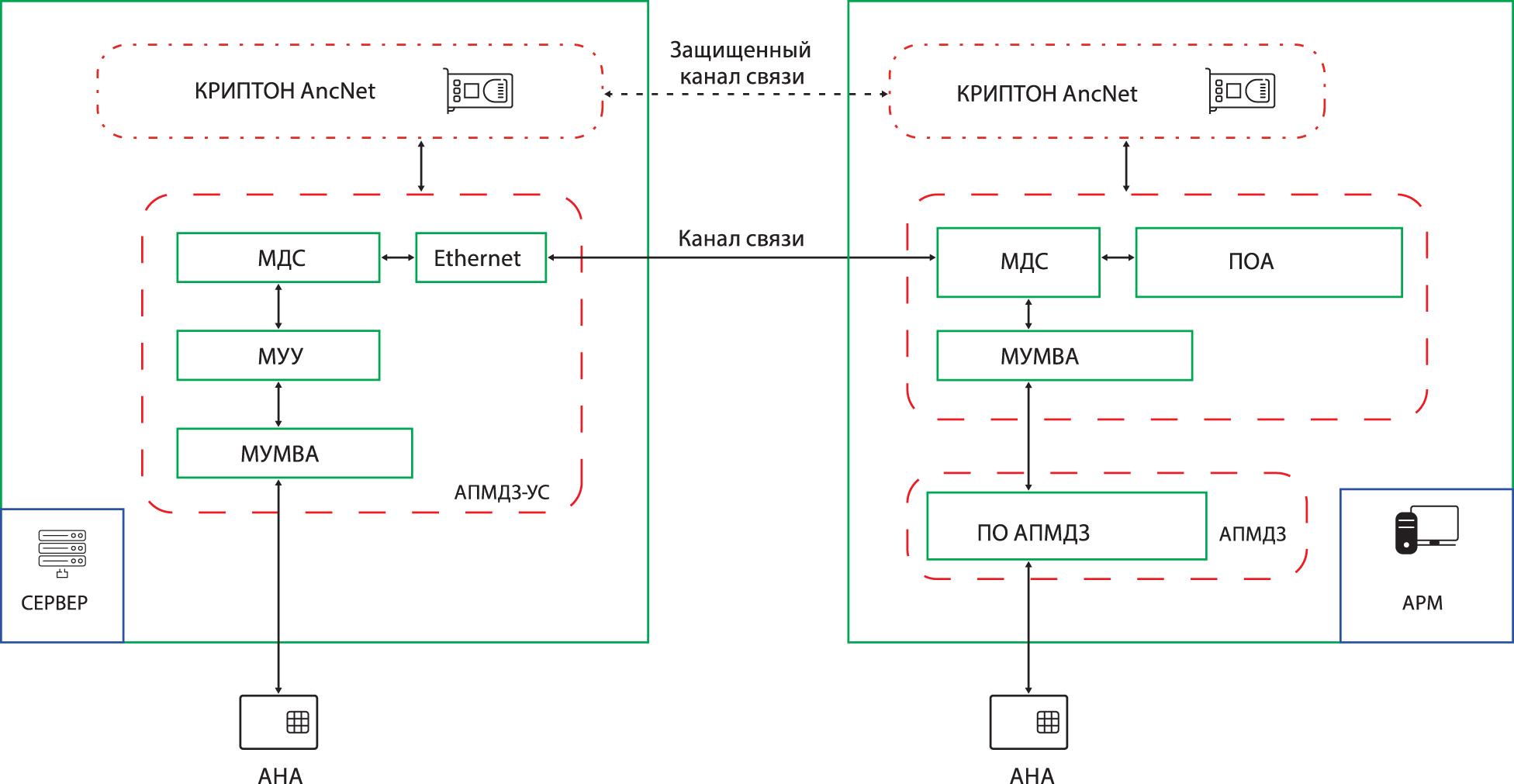 Схема системы удаленного управления сервером