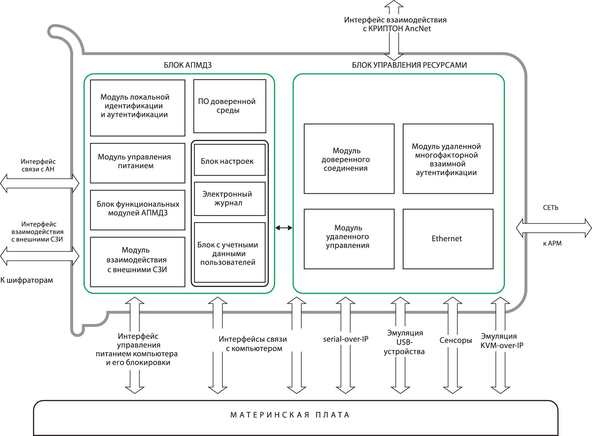 Схема устройства АПМДЗ-УС