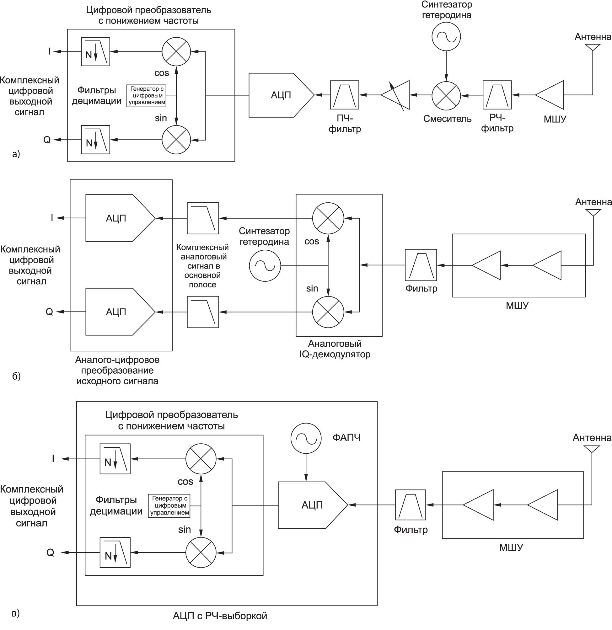 Рис. 1. Схема с: а) сигналом промежуточной частоты; б) нулевой ПЧ; в) РЧ-выборкой
