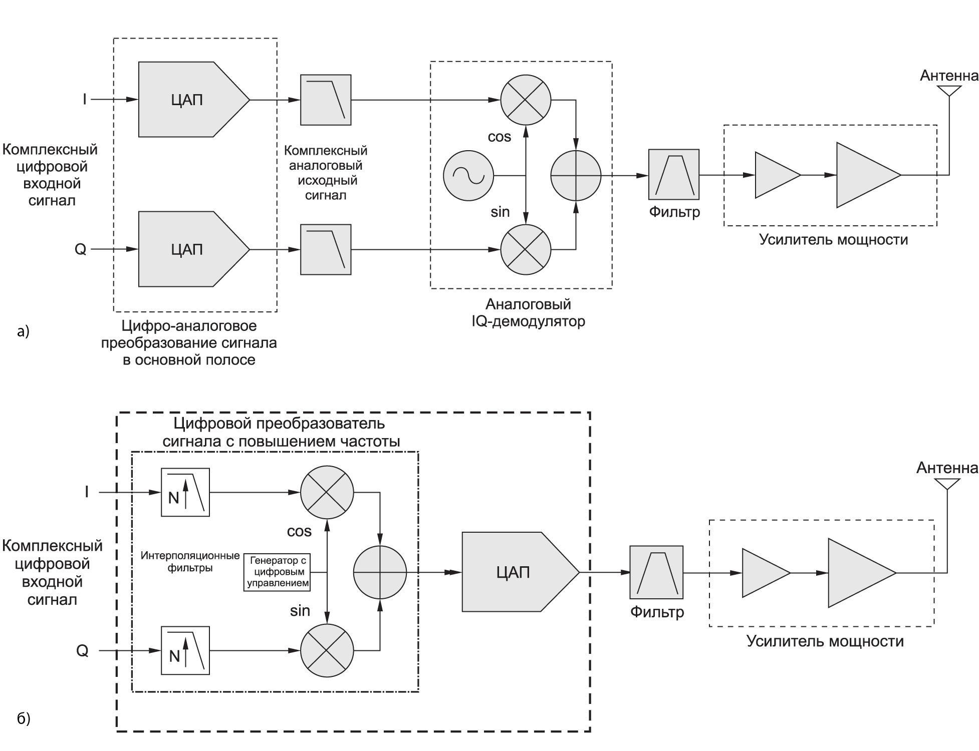 Схемы с: а) нулевой ПЧ; б) РЧ-выборкой