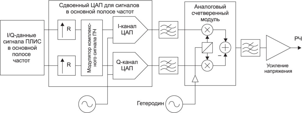 Структурная схема РЧ-передатчика аналогового комплексного сигнала ПЧ