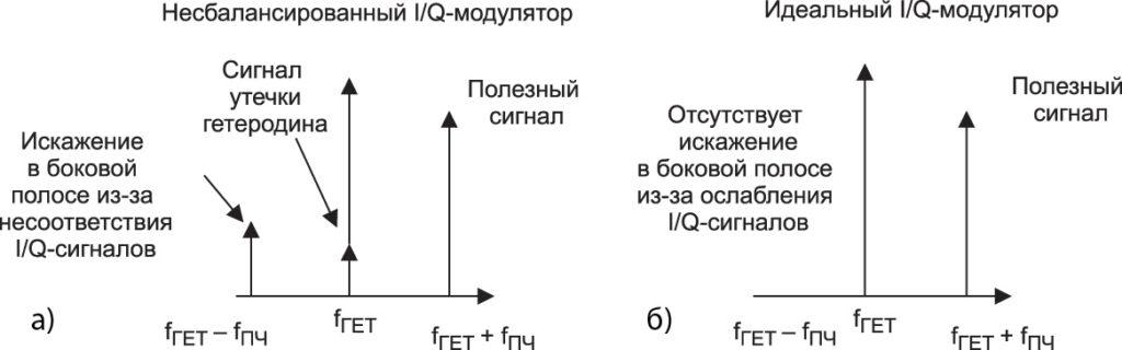неидеальные искажения от аналогового РЧ-передатчика (а) и от идеальных искажений от РЧ ЦАП с прямой выборкой (б)