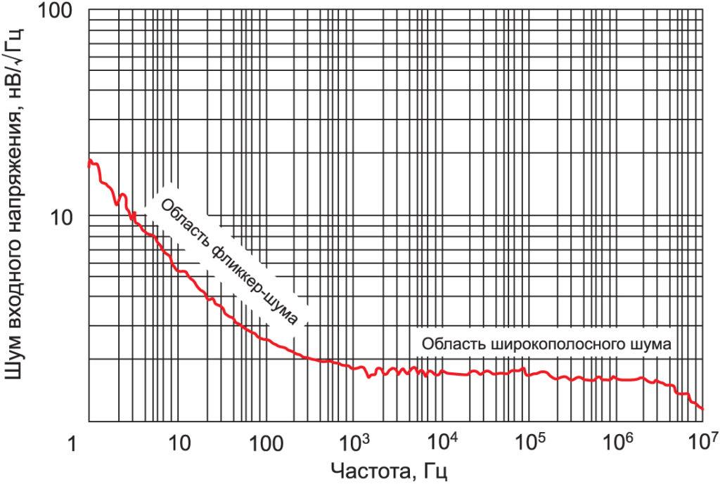 График зависимости шума входного напряжения от частоты усилителя ADA4945-1 с участками фликер-шума (1/f) и широкополосного шума