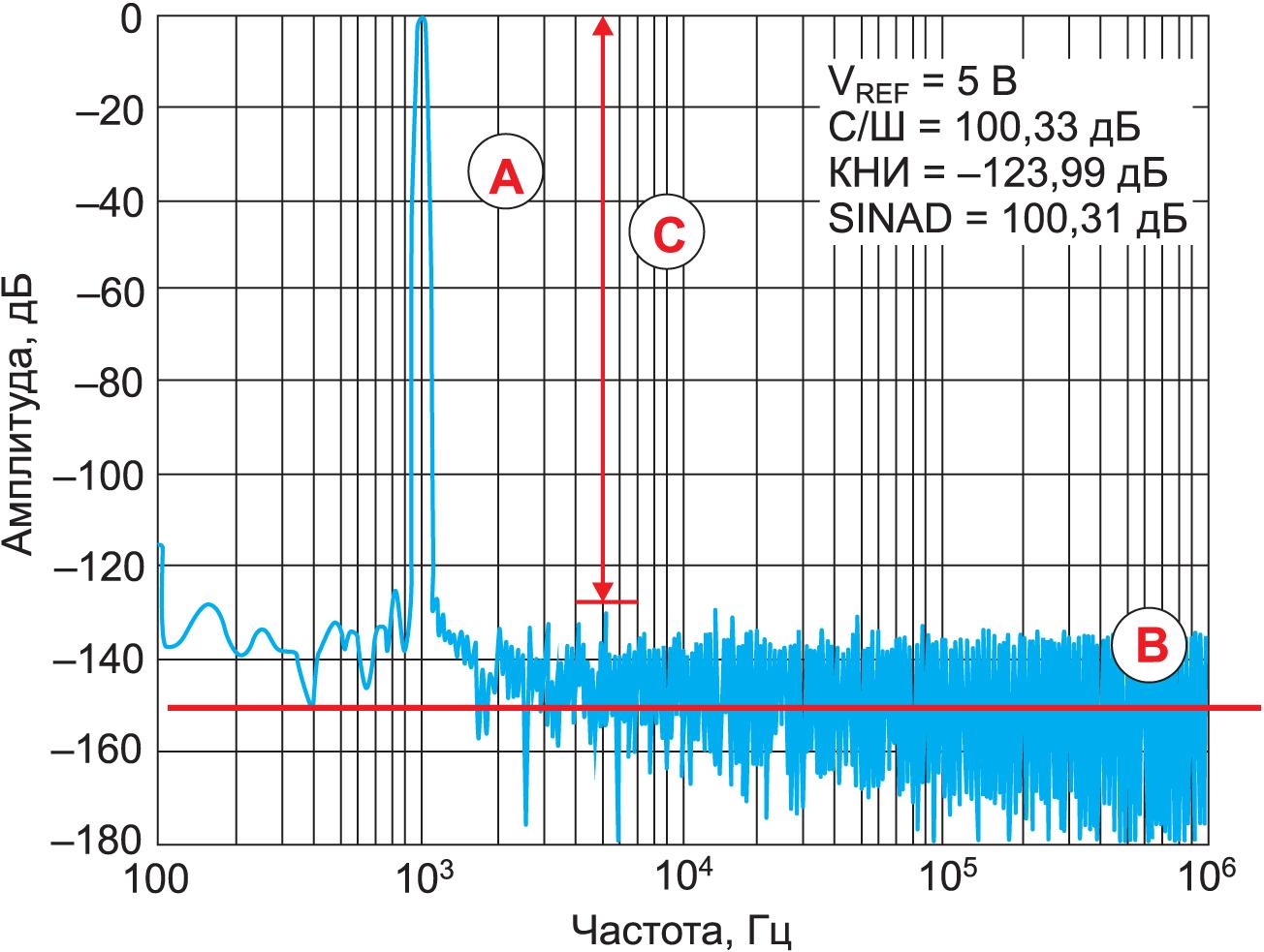 БПФ сигнала усилителя ADA4003 используется для расчета значений С/Ш и КНИ АЦП