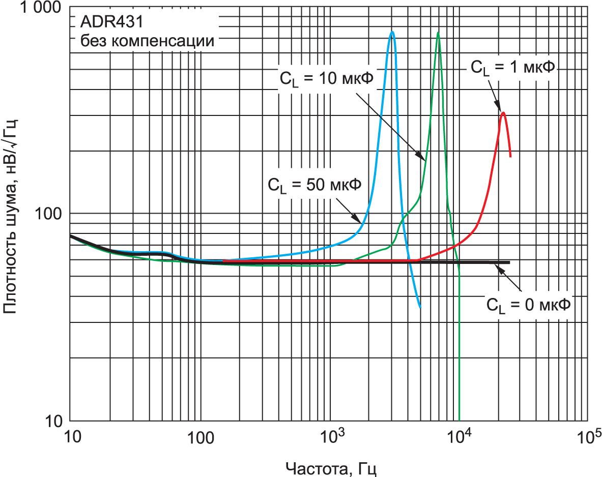 Зависимость плотности шума источника опорного напряжения ADR431BRZ-REEL7 от частоты