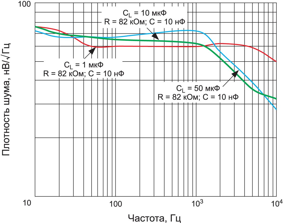 ИОН ADR43x позволяет подобрать значения R и C, чтобы обеспечить требуемое подавление шума, не нарушив устойчивости выходного сигнала, что видно по частотной зависимости плотности шума для разных комбинаций RC-компонентов