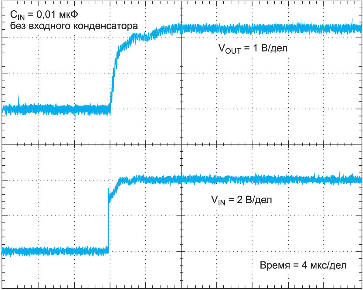 С нагрузкой 0,01 мкФ время установления при включении для ADR431 по-прежнему равно 8 мкс