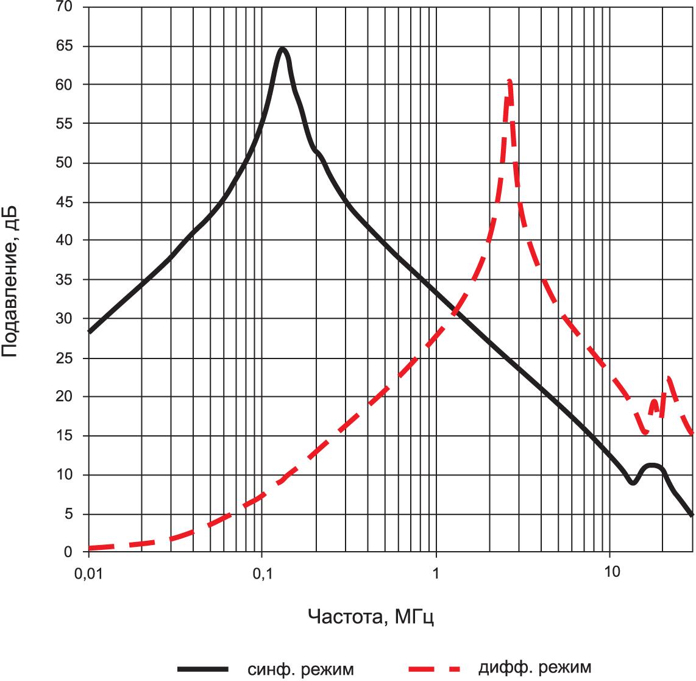 Характеристика подавления помех дросселем WE-CMB XS