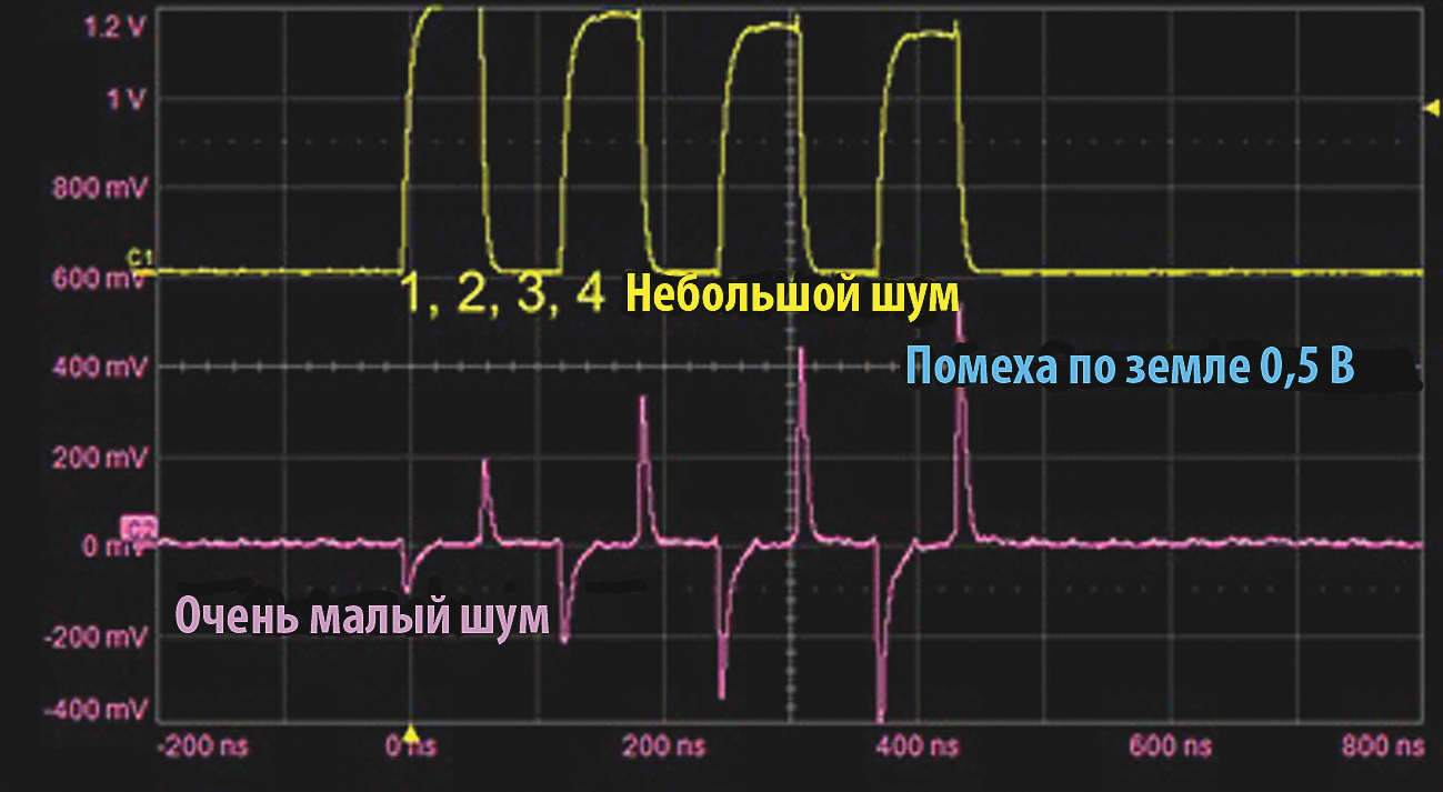 Результаты измерения помехи по земле на плате Arduino Uno при замыкании и размыкании нескольких ключей