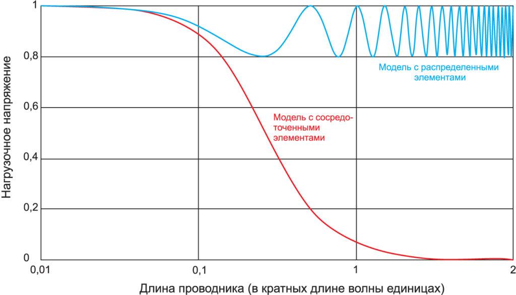 Анализ сосредоточенных и распределенных элементов линии передачи