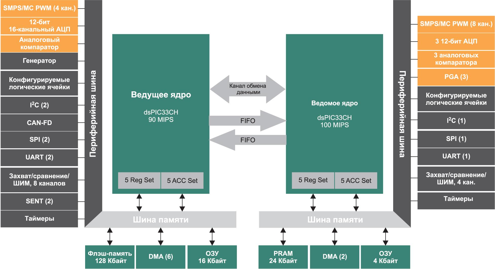 Структурная схема МК dsPIC33CH от Microchip Technology