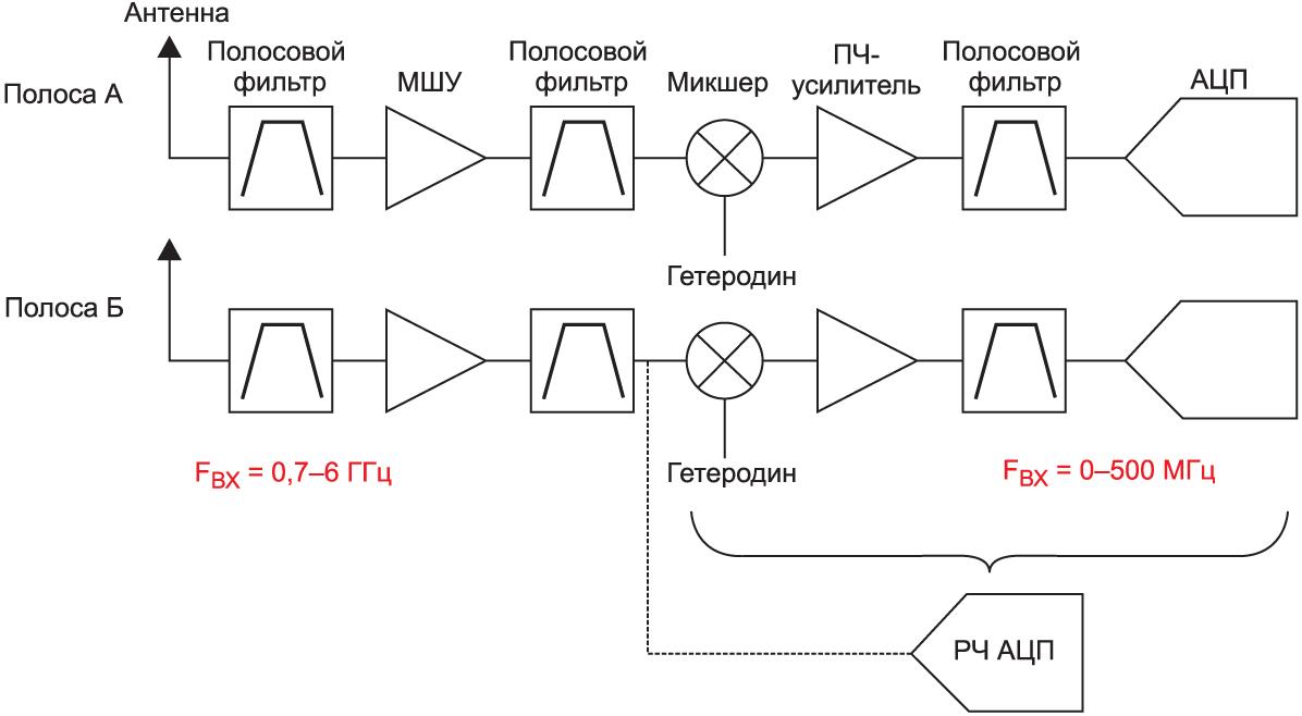 Один АЦП с РЧ-выборкой заменяет собой несколько сигнальных цепей с ПЧ-выборкой