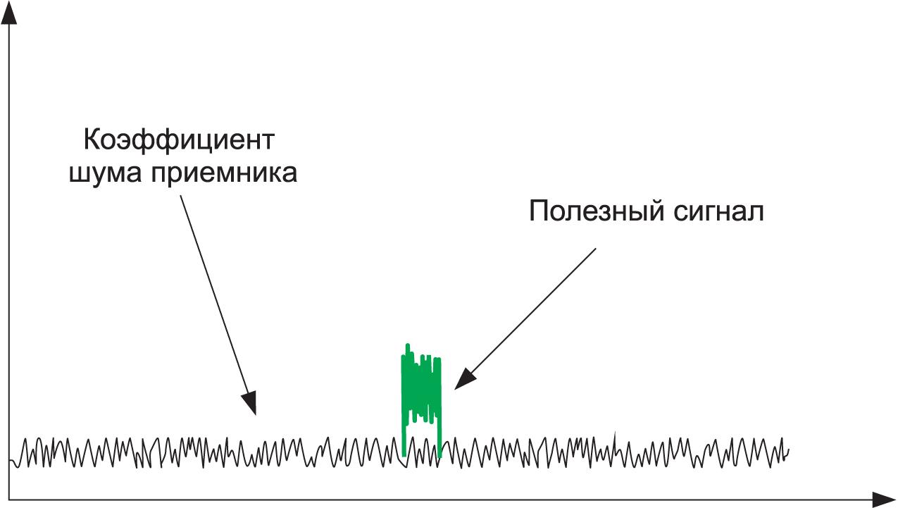 Уровень полезного сигнала относительно собственного шума приемника