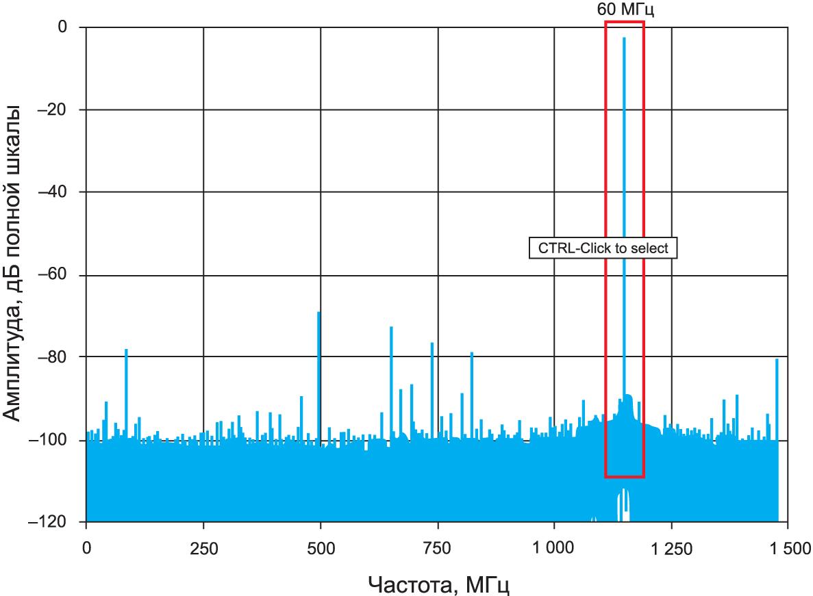 График БПФ аналого-цифрового преобразователя (FВЫБ = 3 Гвыб/с FВХ = 1,75 ГГц)