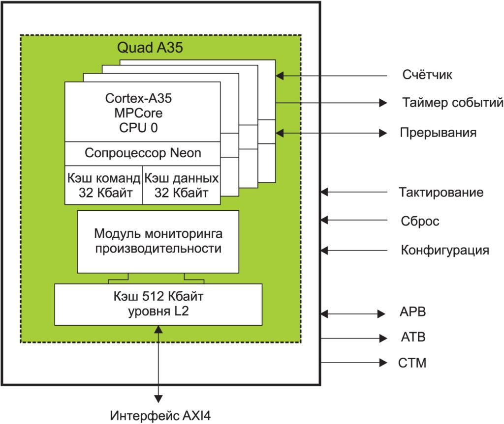 Структурная схема ЦП, состоящего из 4-ядерного кластера Cortex-A35