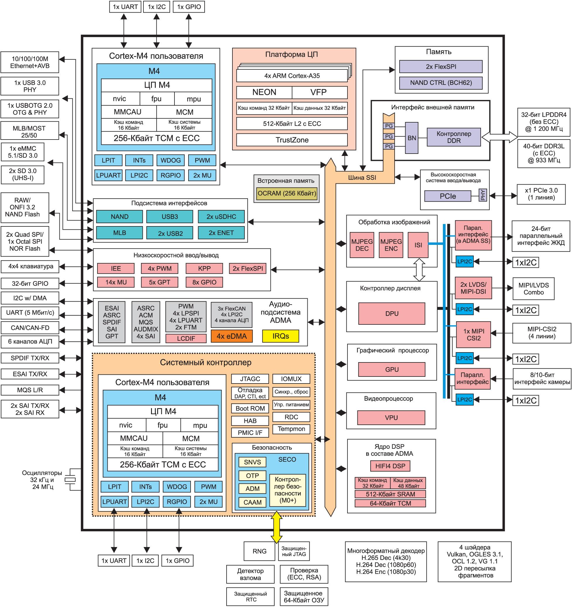 Структурная схема МК I.MX8