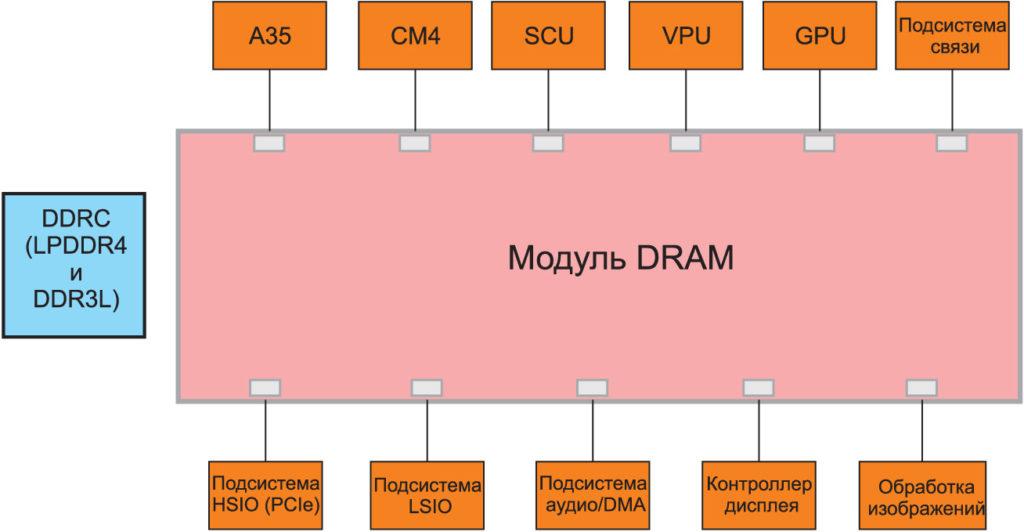 Упрощенная структурная схема МК