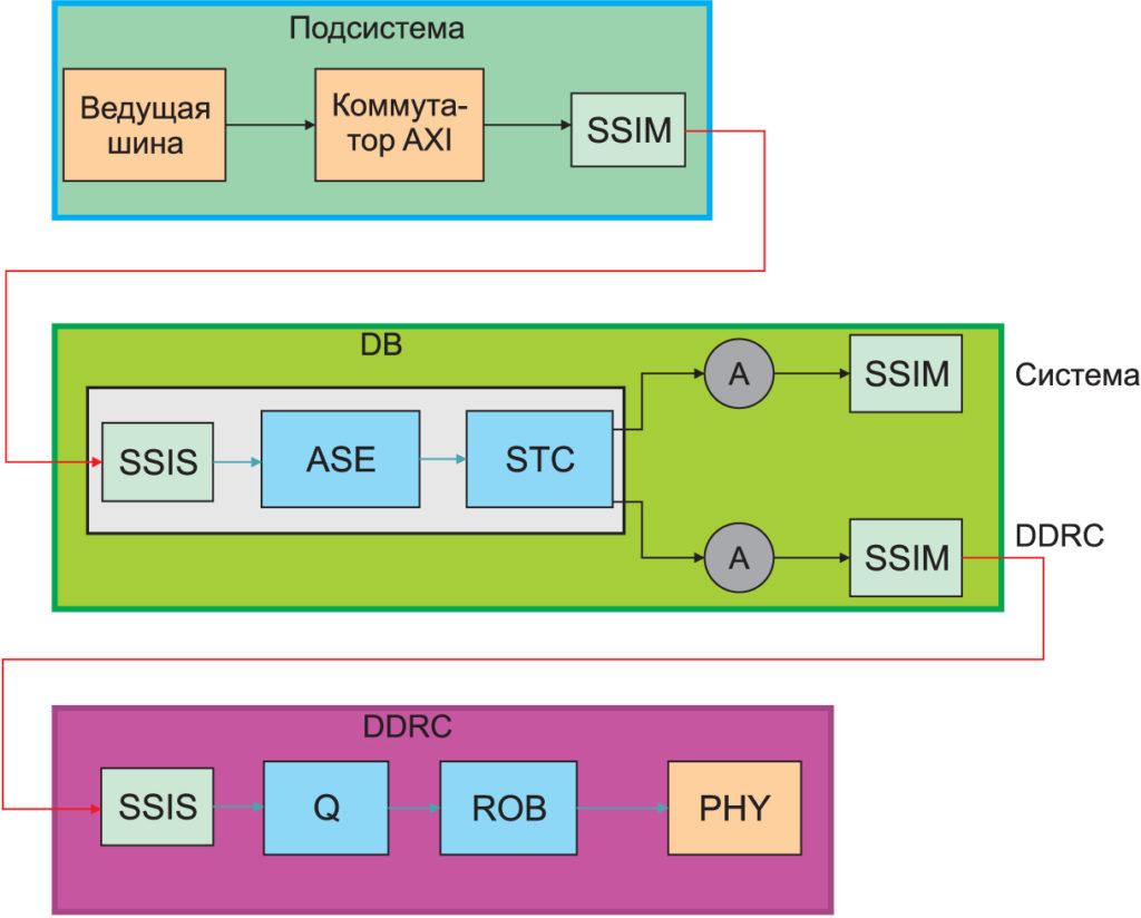 Цепочка связи между подсистемой МК и внешней памятью DRAM
