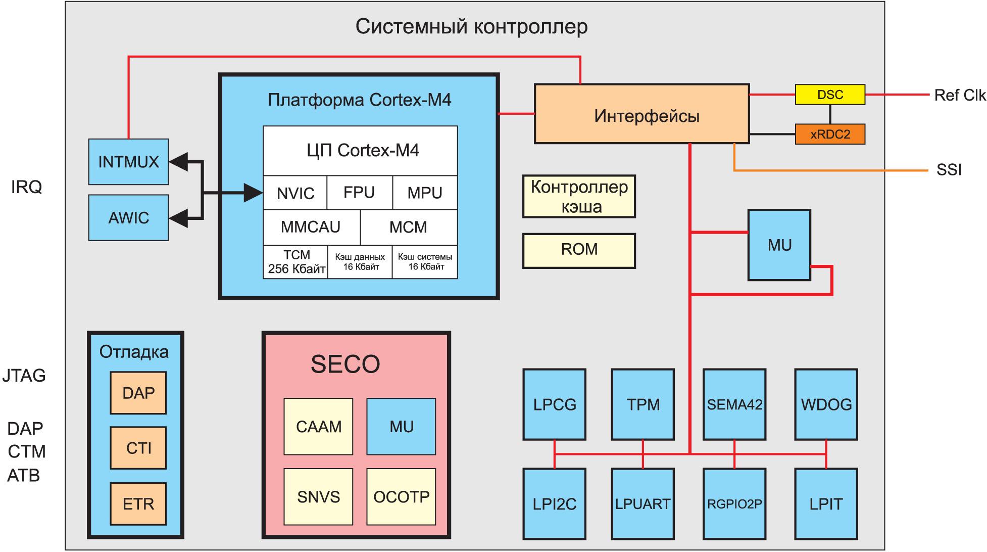 Структурная схема верхнего иерархического уровня контроллера SC