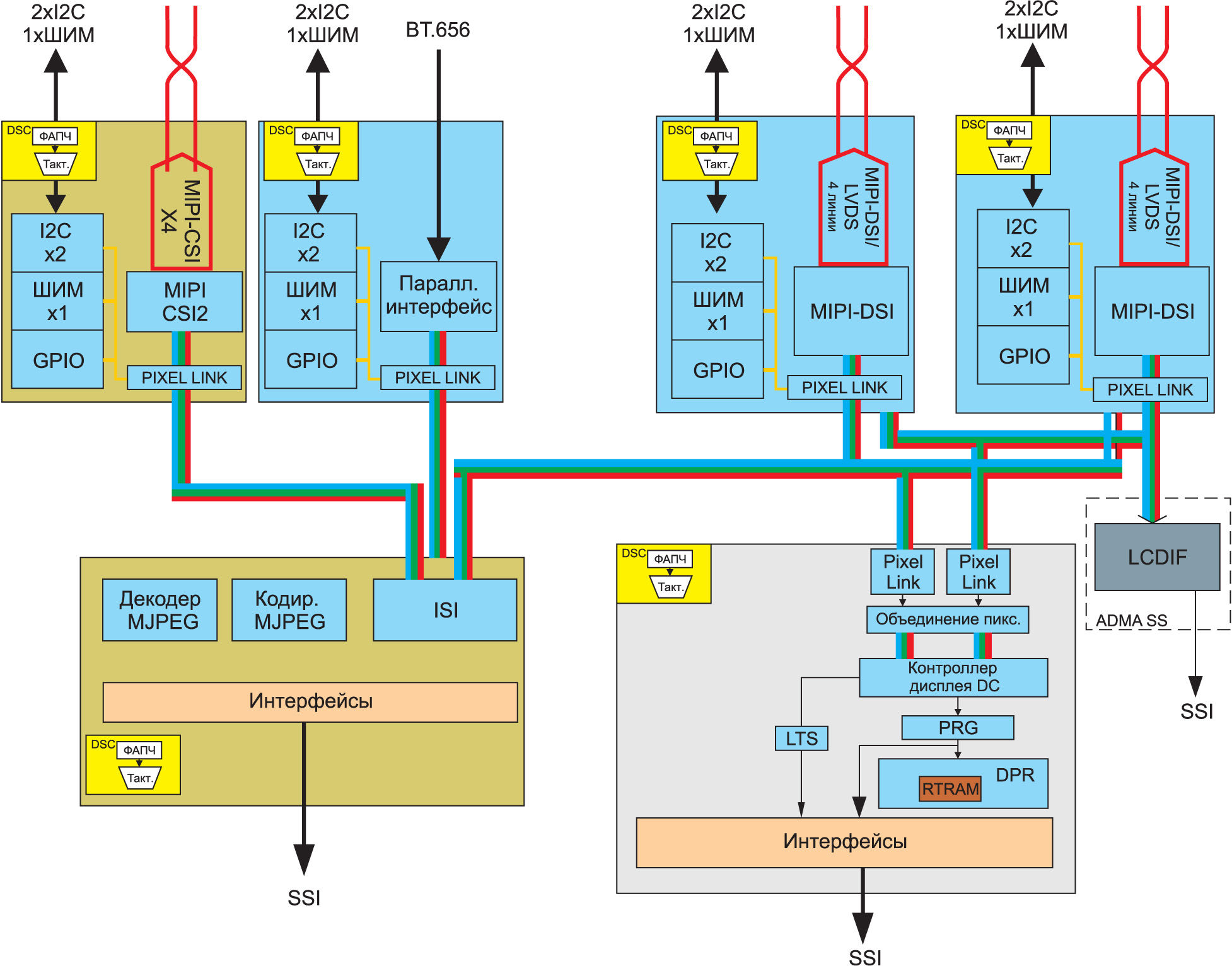 Коммуникации между подсистемами дисплея, камеры и обработки изображения