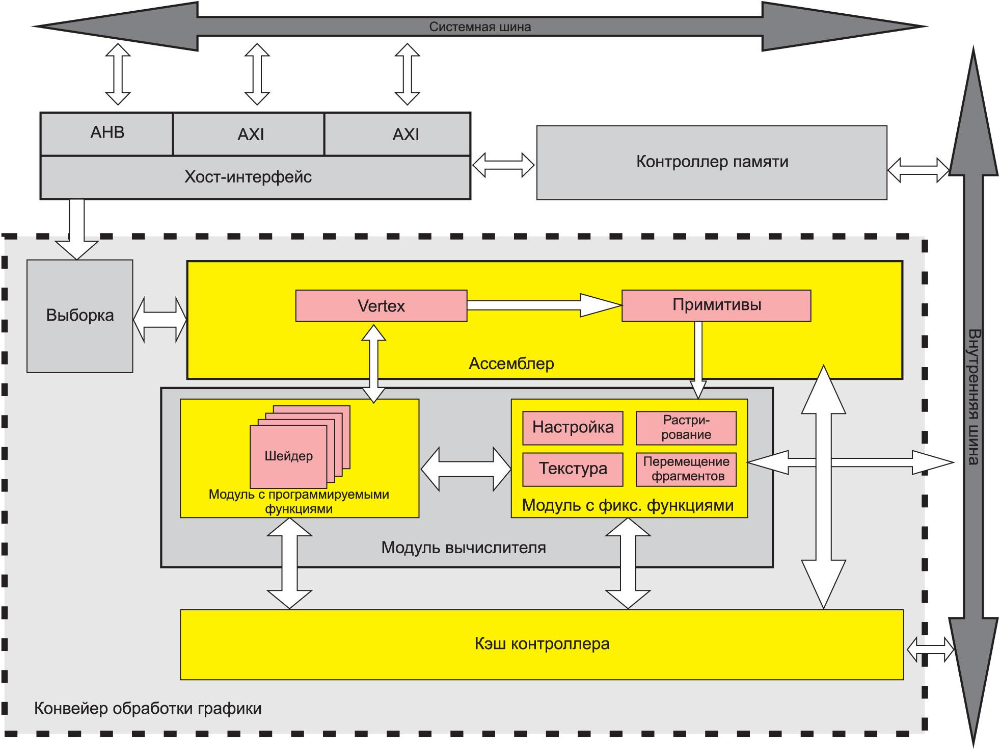 Структурная схема процессора GPU