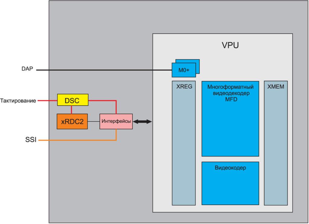 Упрощенная структурная схема подсистемы VPU