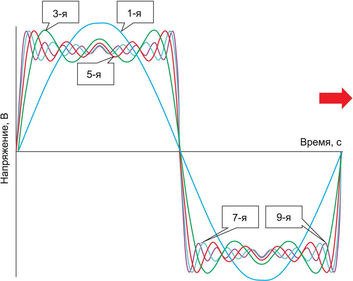 Прямоугольный сигнал, состоящий из нечетных гармоник
