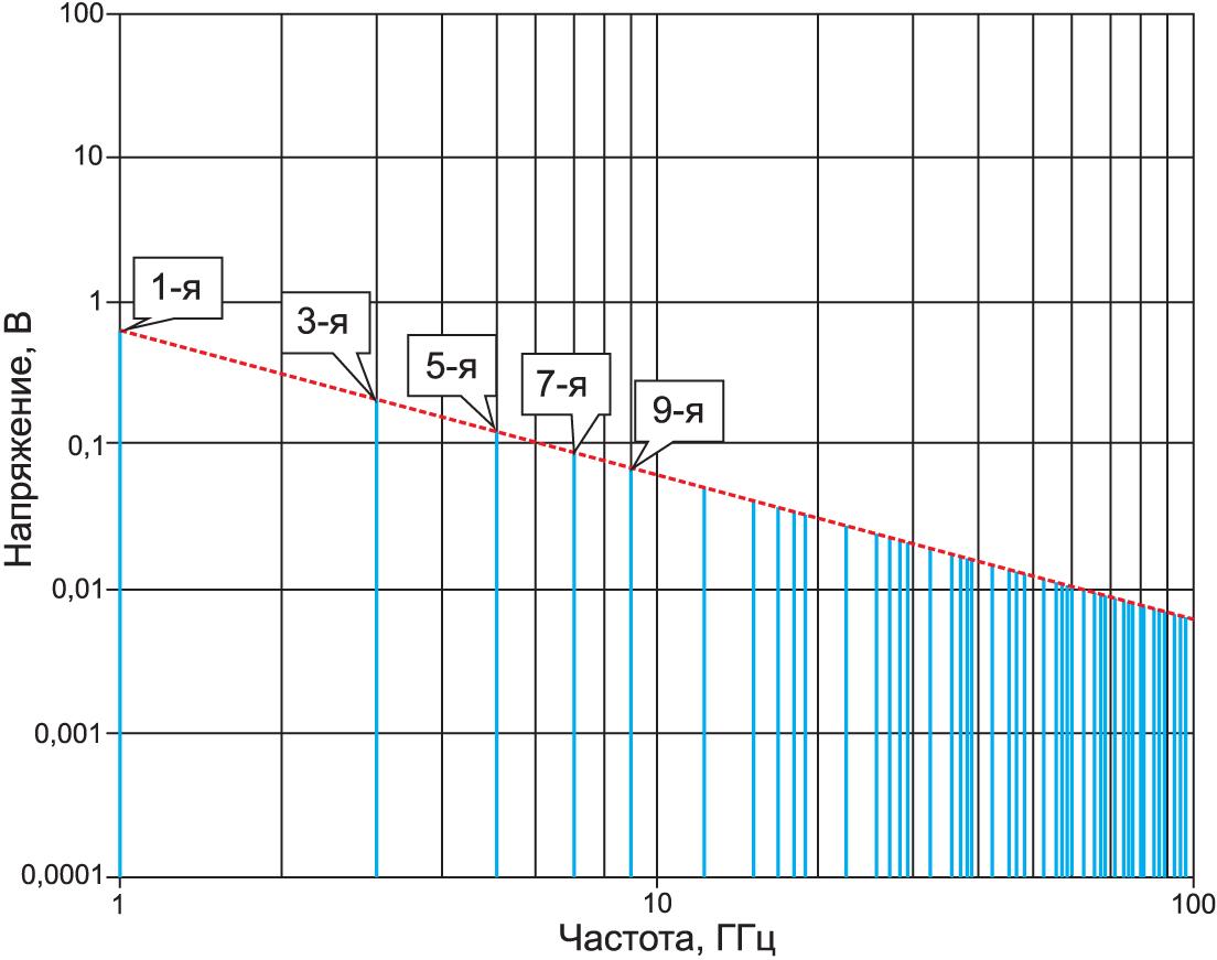 Частотное представление сигнала прямоугольной формы