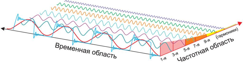 Гармонические составляющие прямоугольного сигнала, преобразованные из временной в частотную область