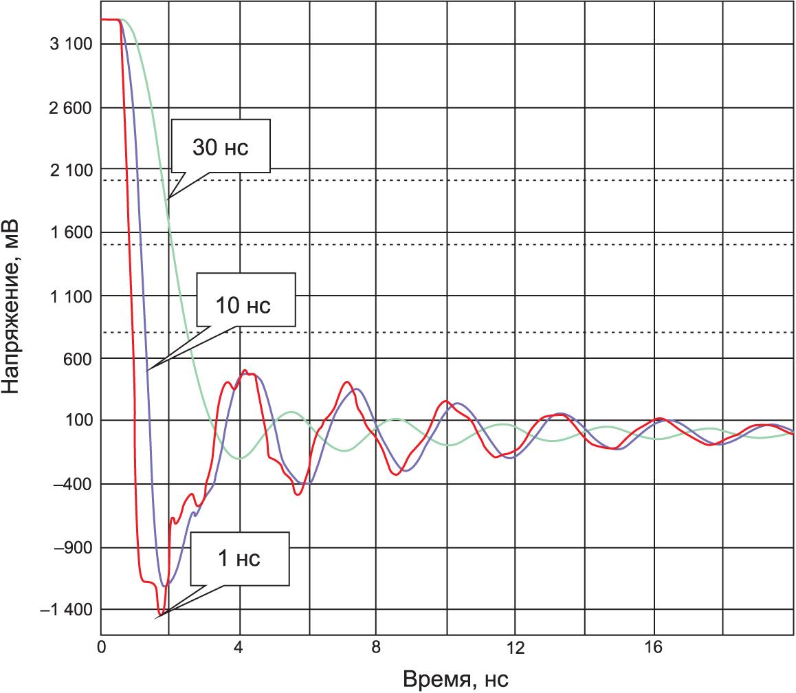 Скорость изменения фронтов импульсов в начале 1980-х гг. и в 2010 г. (симуляция в HyperLynx)