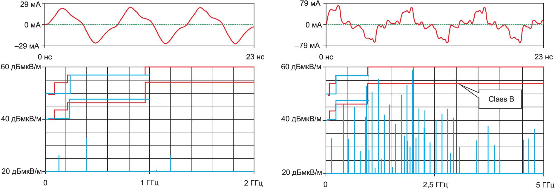 Электромагнитное излучение в частотной области от сигналов со временем нарастания фронтов 10 и 1 нс