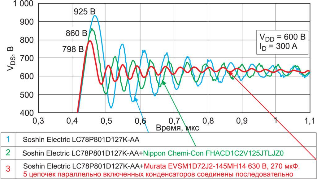 Звон на фронтах переключения SiC MOSFET при разных вариантах снабберной цепи