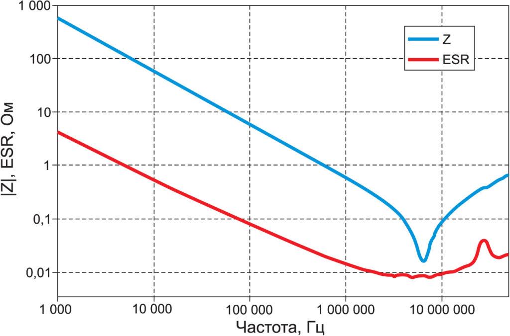 Частотные характеристики для одной из групп конденсаторов серии FA семейства CeraLink