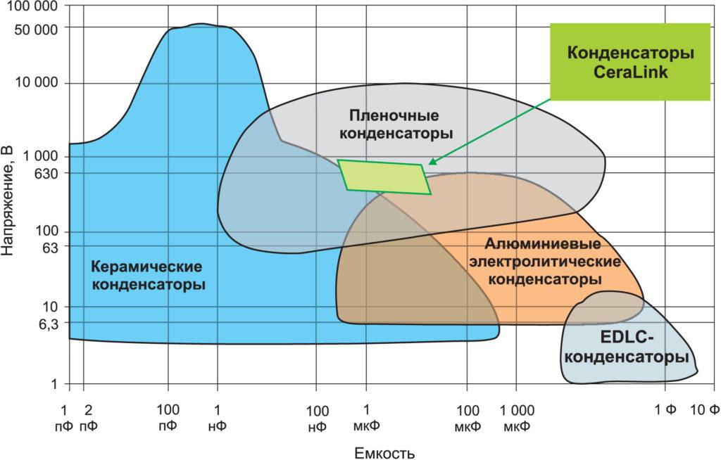 Область значений напряжения и емкости конденсаторов разных типов