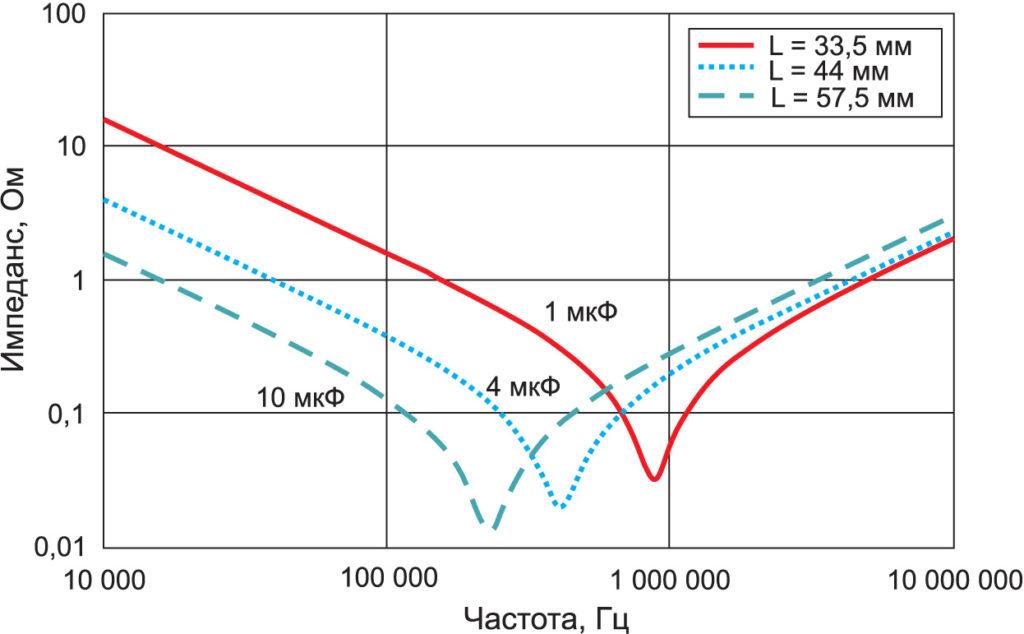 Зависимость импеданса конденсаторов семейства МКР386М от частоты