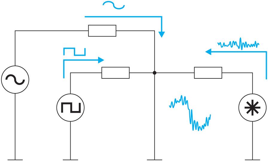 Пример прохождения сигнальных и шумовых токов через общий узел. Низкое сопротивление земляного слоя является единственной гарантией того, что разность потенциалов между любыми двумя физическими точками в схеме незначительна