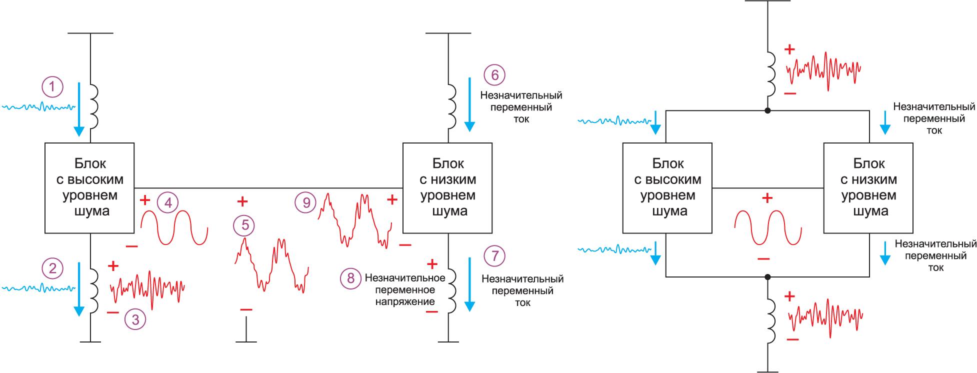 Если участки схемы имеют раздельные уровни земли (схема слева), передаваемый сигнал серьезно искажается (этапы анализа помечены фиолетовыми кружками). При объединении земли (схема справа) сигнал передается без искажений, однако блок с низким уровнем шумов может пострадать при невысоком коэффициенте подавления нестабильности питания (PSRR)