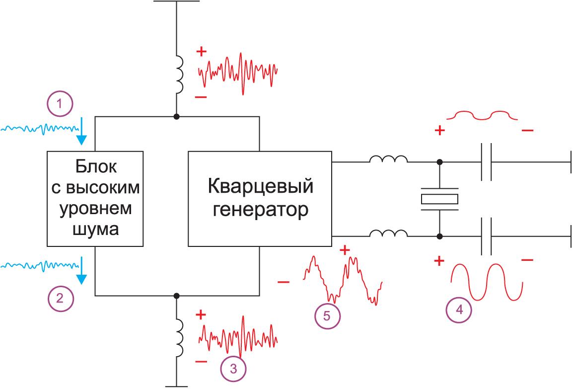 Блок с высоким уровнем шума создает искажения в напряжении на проводе заземления. Они накладываются на «чистое» напряжение во внутренних узлах кварцевого генератора