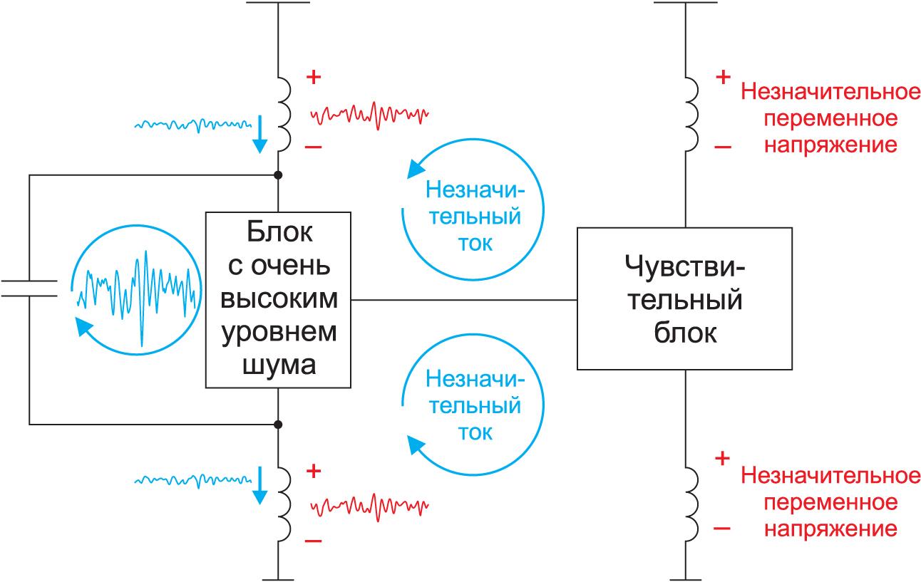 Развязывающий конденсатор в блоке с высоким уровнем шумов сглаживает большую часть помех через источник питания и землю. Уменьшение величины тока из шумной области в чувствительную минимизирует помехи