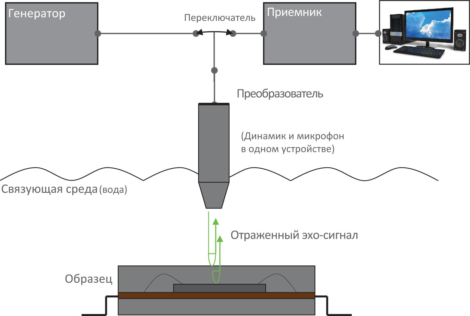 Схема работы ультразвукового микроскопа