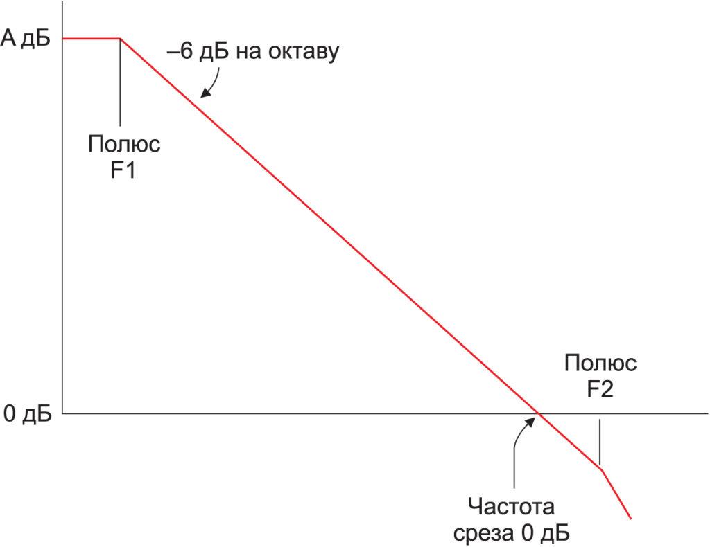 Амплитудно-частотная характеристика ОУ