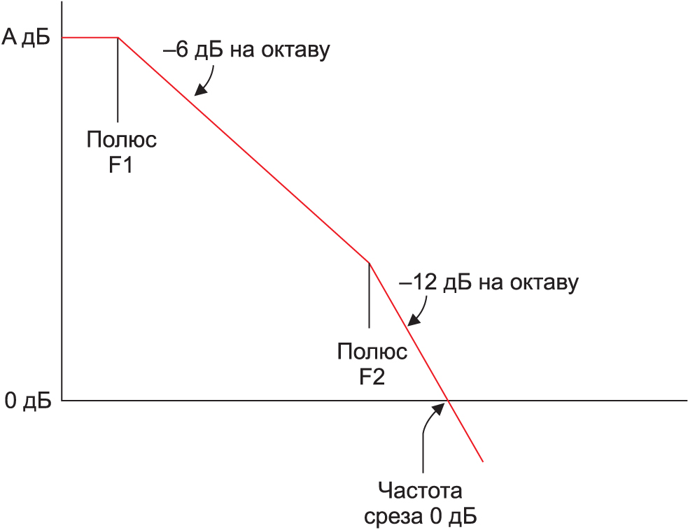 АЧХ ОУ при F2 ниже частоты среза 0 дБ. Наклон характеристики –12 дБ на октаву