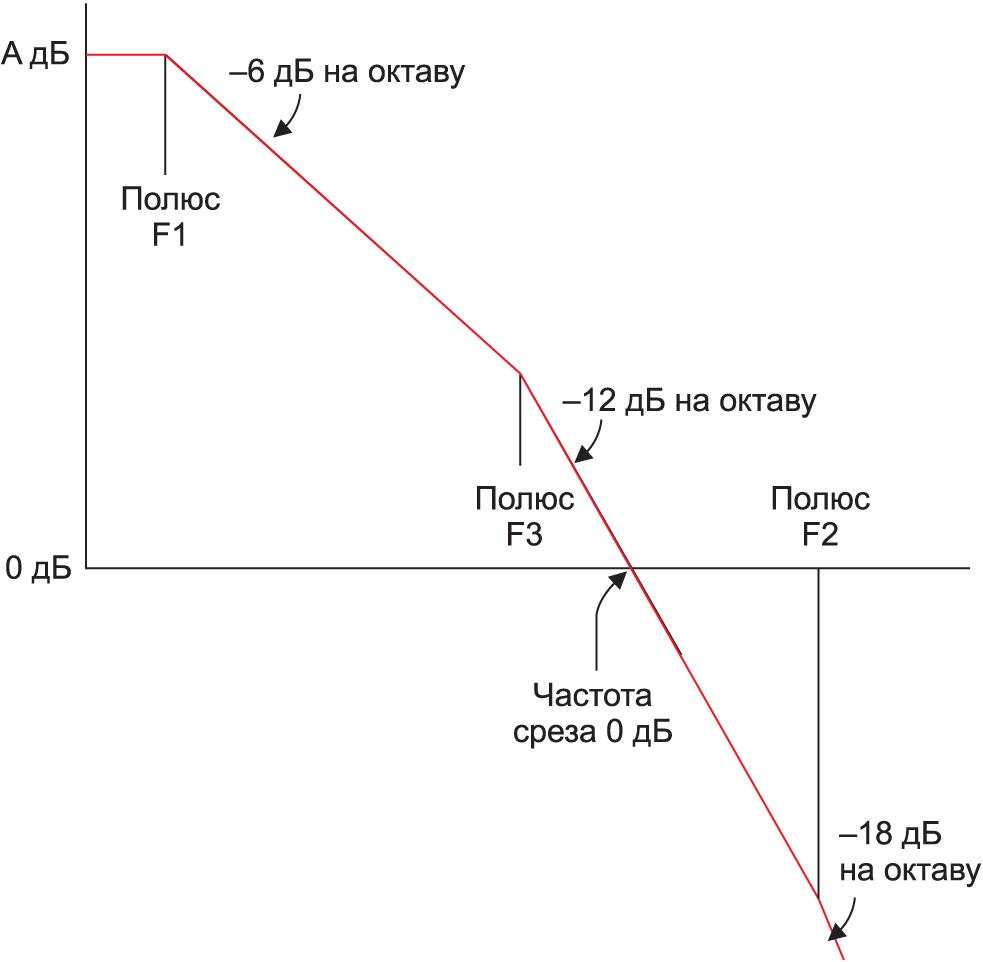 При наличии 3-го полюса повышение F2 не приводит к стабилизации схемы