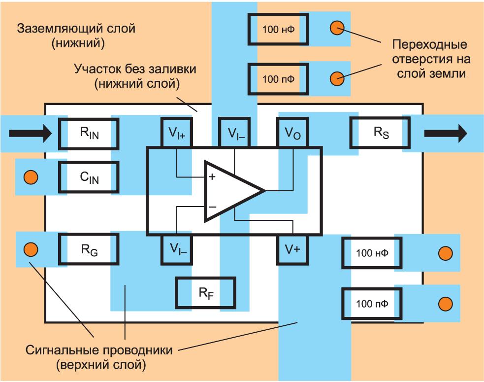 Предлагаемая топология двухслойной печатной платы с участками без заливки