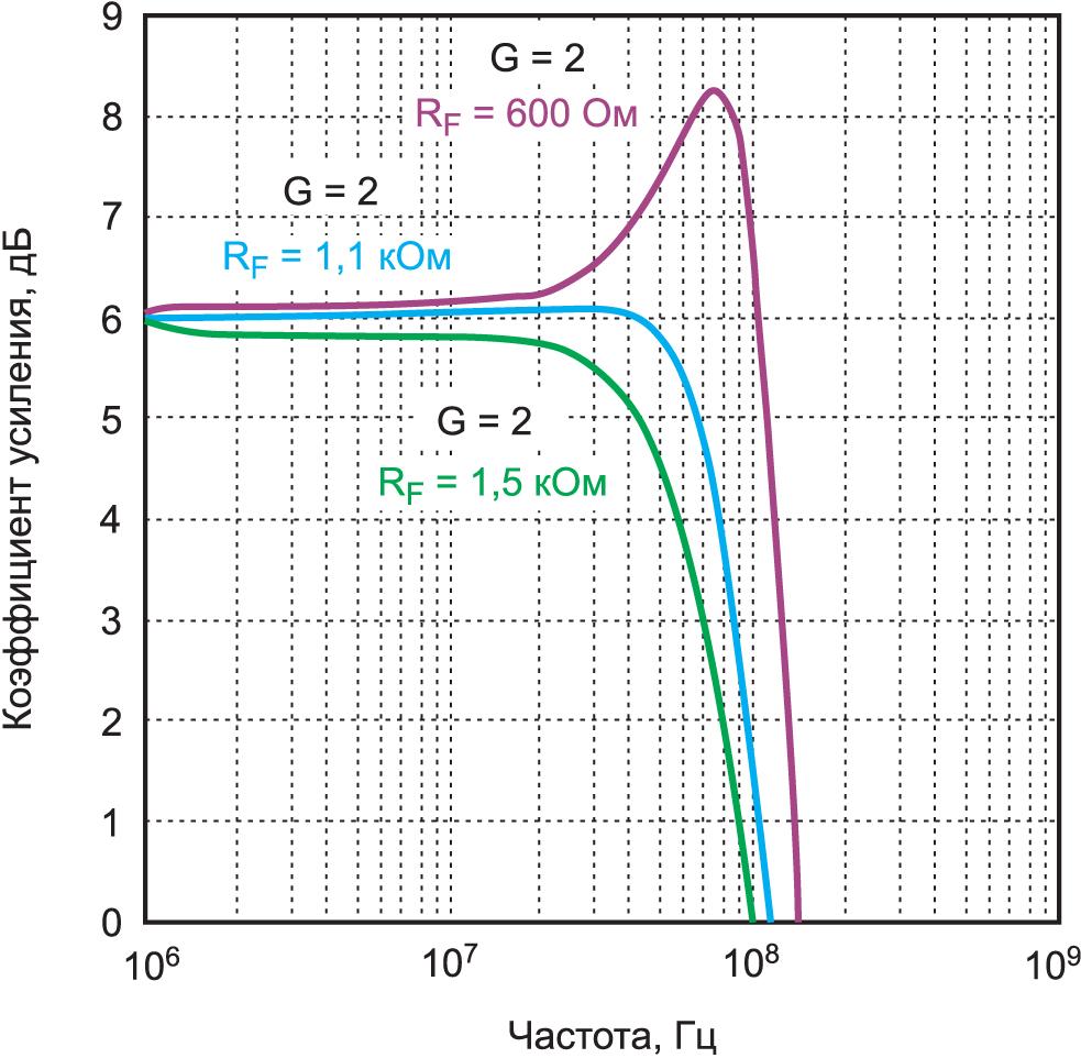 Отклонение от рекомендуемого значения RF вызывает выброс и сокращает полосу пропускания