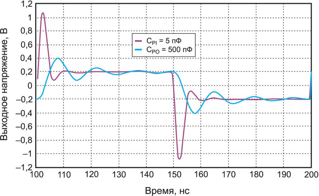 Перерегулирование сигнала за счет действия паразитной емкости на входе и «звон», обусловленный выходной паразитной емкостью